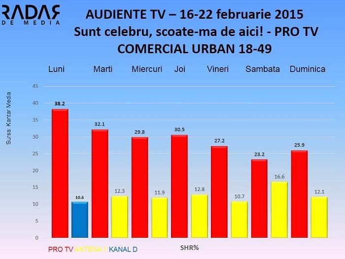 Audiente TV 16-22 feb 2015 Sunt celebru scoate-ma de aici - publicul comercial (2)