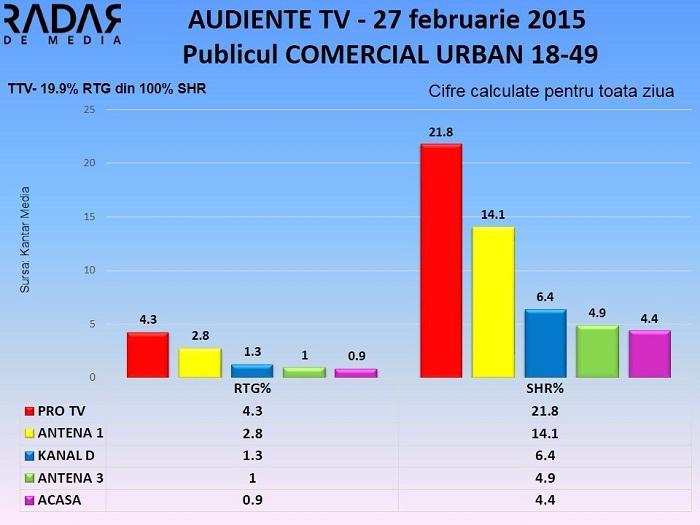Audiente TV 27 februarie 2015 (1)