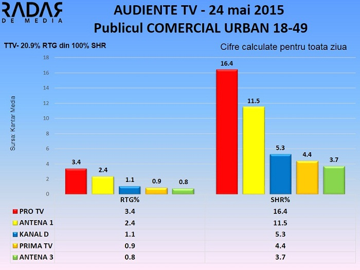 Audiente 24 mai 2015 - publicul comercial (2)