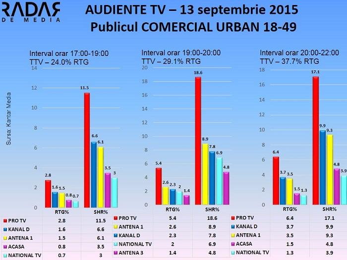 Audiente TV 13 sept 2015 - publicul comercial (1)