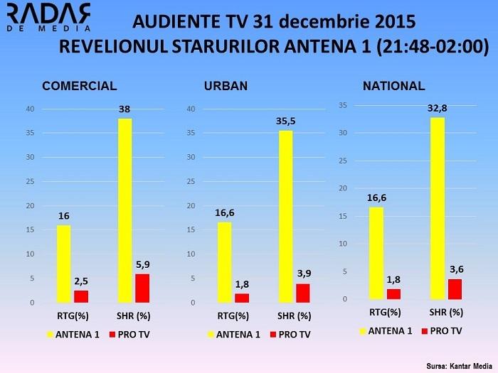 AUDIENTE TV Revelionul Starurilor Antena 1