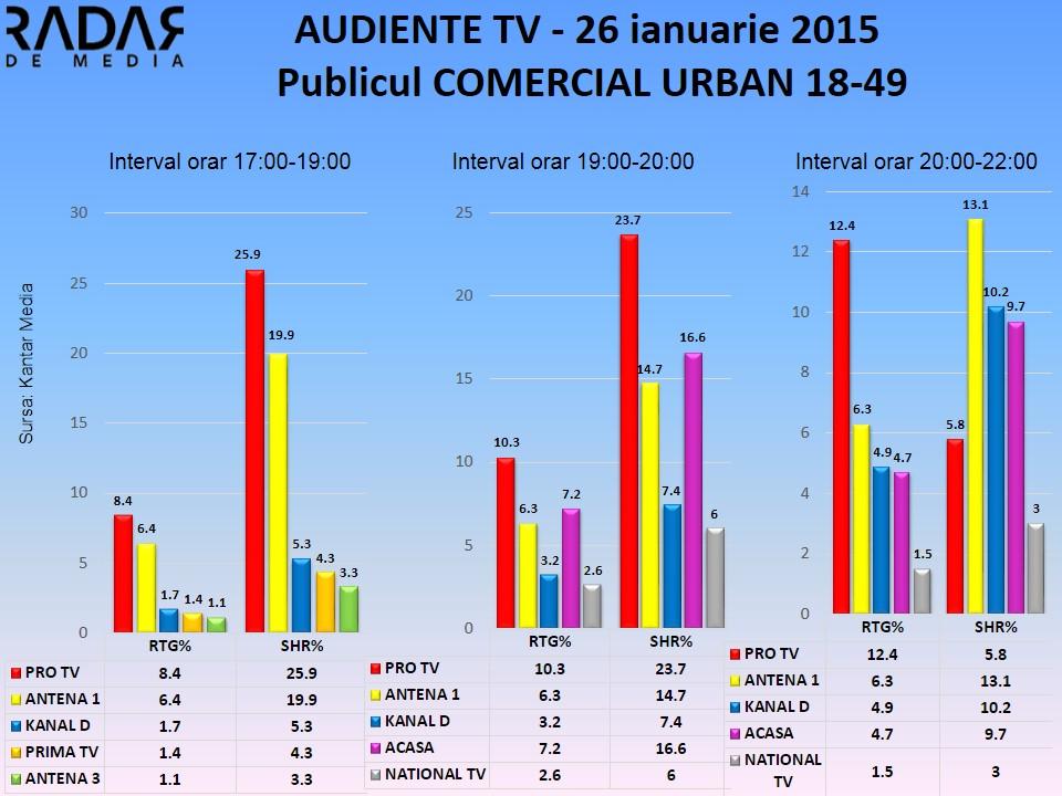 Audiente TV 26 ianuarie 2015 - publicul comercial (1)