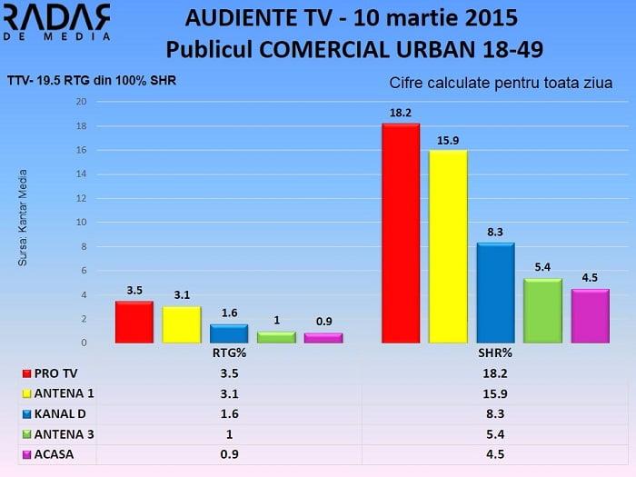 Audiente TV 10 martie 2015 - publicul comercial (1)