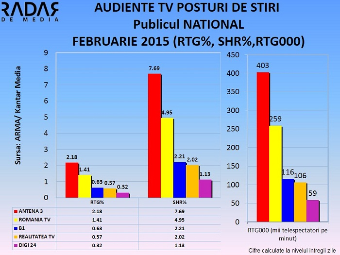 Audiente TV Generale STIRI FEBRUARIE 2015 - publicul national