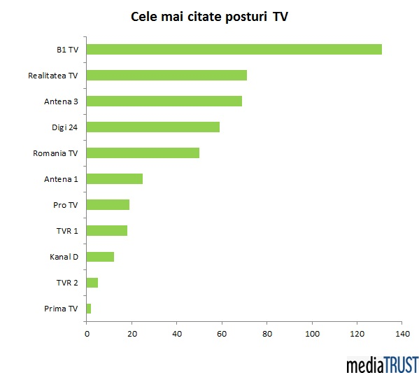 cele mai citate surse din media tv martie 2015