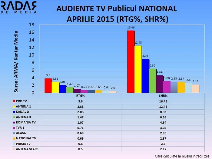 AUDIENTE GENERALE APRILIE 2015 NATIONAL 1