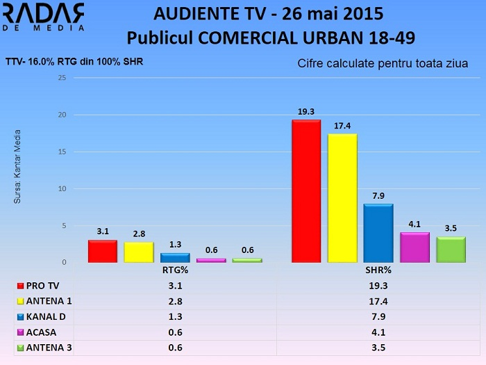 Audiente TV 26 mai 2015 - publicul comercial (2)