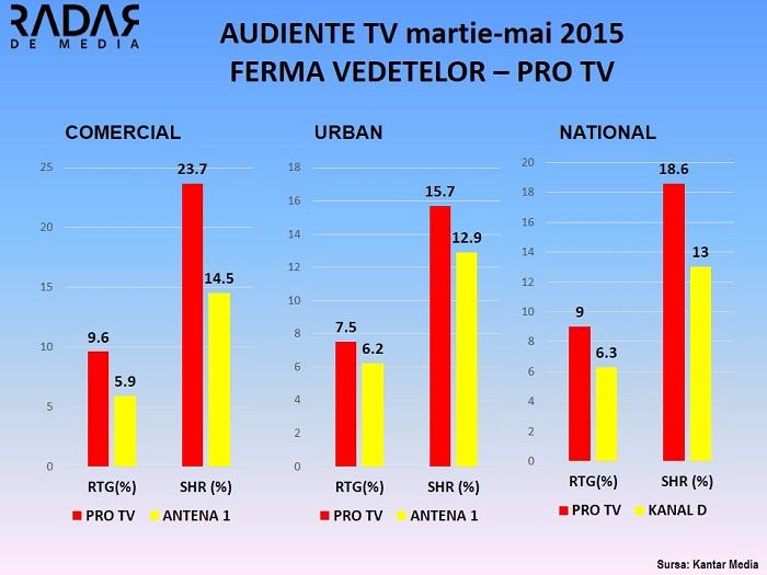 Audiente FERMA VEDETELOR PRO TV - cifre generale