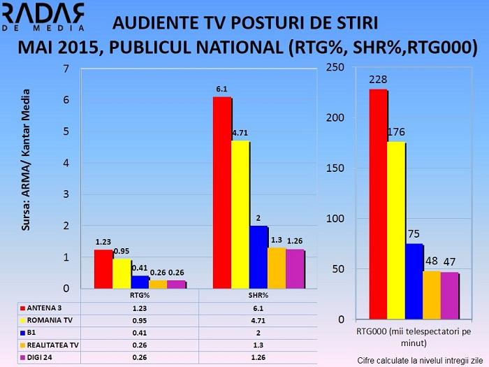 Audiente STIRI MAI 2015 (2)
