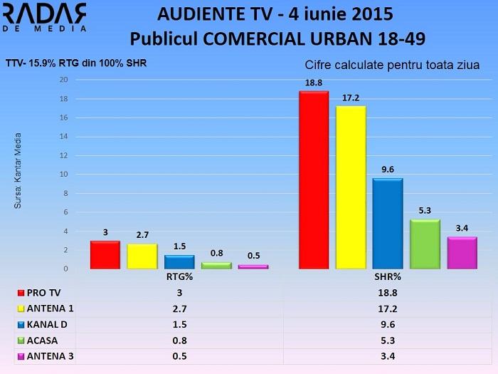 Audiente TV 4 iunie 2015 (2)