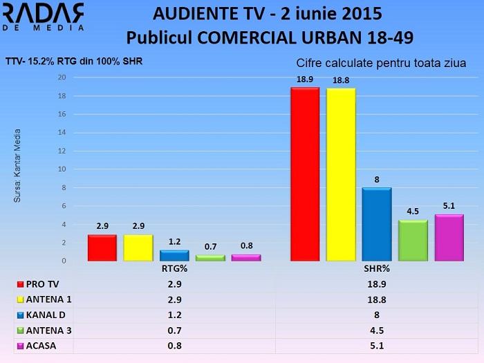 Audiente Tv 2 iunie 2015 - publicul comercial (2)